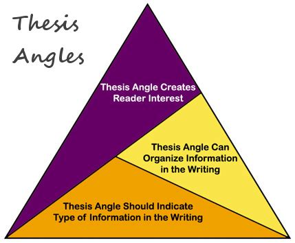Practice with thesis statements