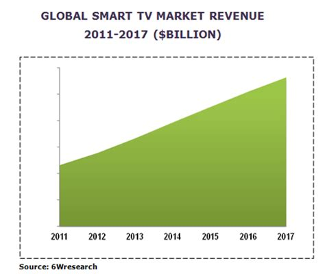Research paper on television industry 2017