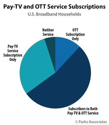 Report on Cable Industry Prices 2016 Federal